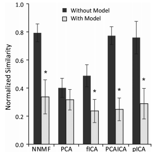 Synergy similarity is reduced with musculoskeletal constraints.