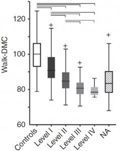 WalkDMC decreased with GMFCS level among individuals with cerebral palsy.